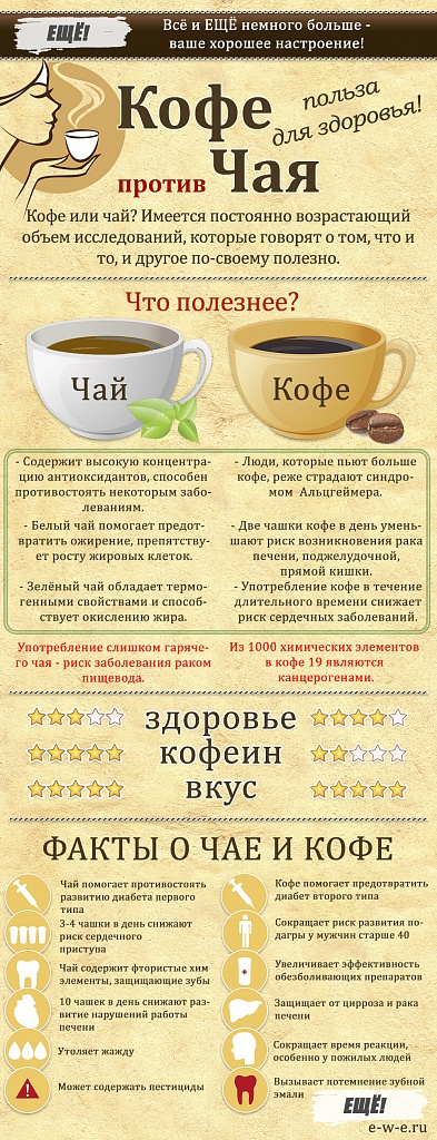 tea-coffee